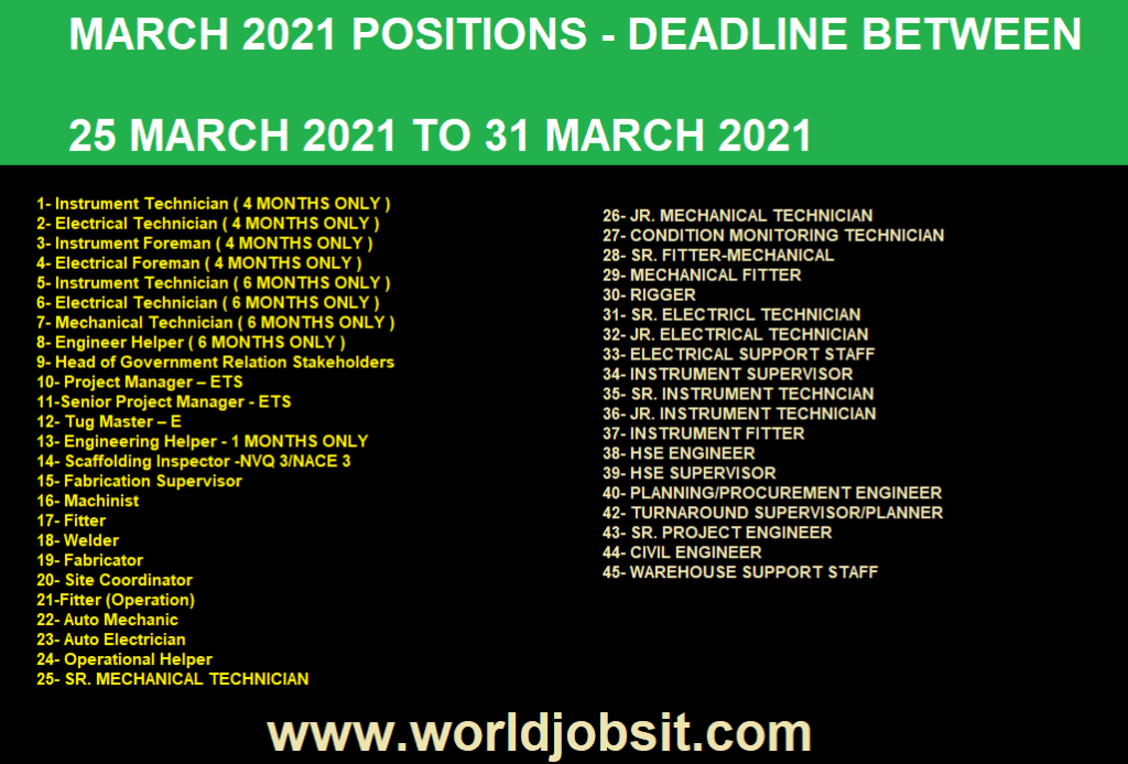 POSITIONS Available BETWEEN 25 TO 31 MARCH 2021