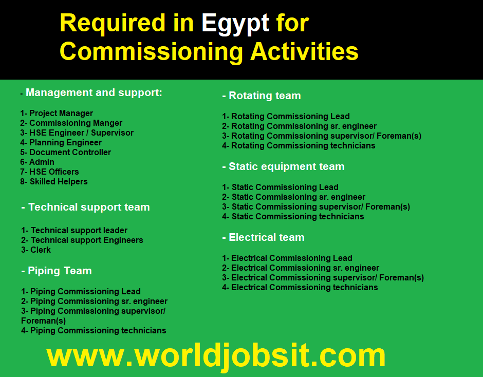 Required in Egypt for Commissioning Activities
