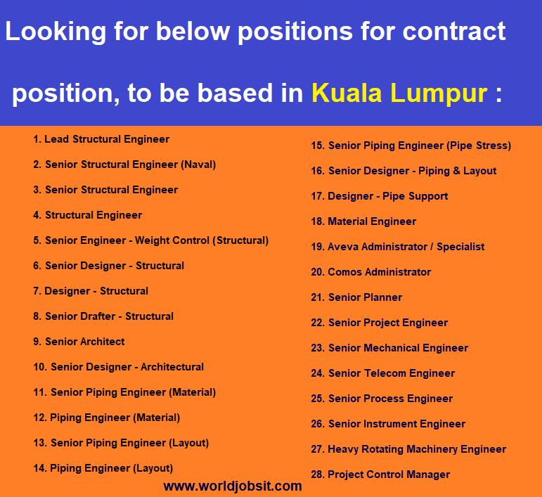Looking for below positions for contract position,