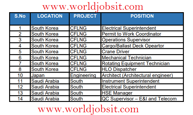Hiring below positions for Different Countries and Different Project